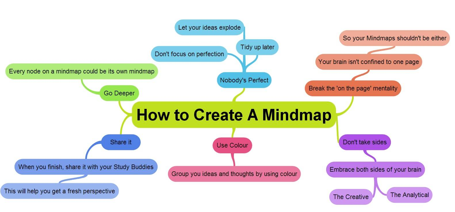 using mind maps to win the corporate game hr blog